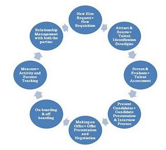recruitment life cycle Recruitment life cycle  recruitment refers to  all products and services have certain life cycles the life cycle refers to the period from the.