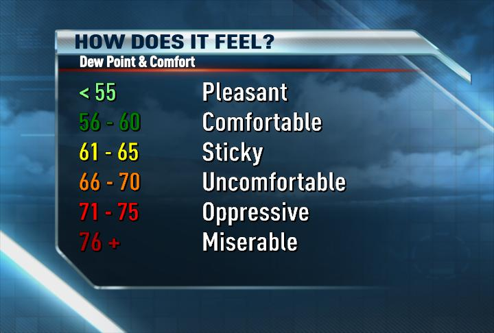 What temperature/humidity level feels sticky (hot, Chicago ...