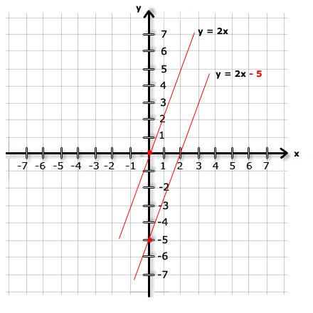 grafica de las funciones lineales: