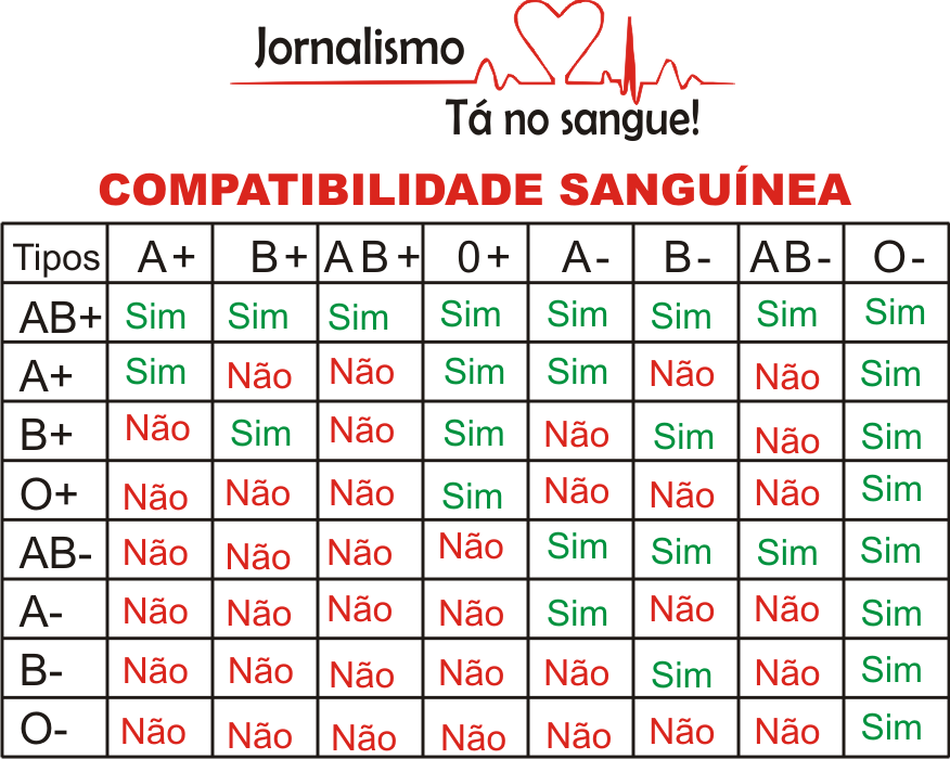 compatibilidad sanguinea: