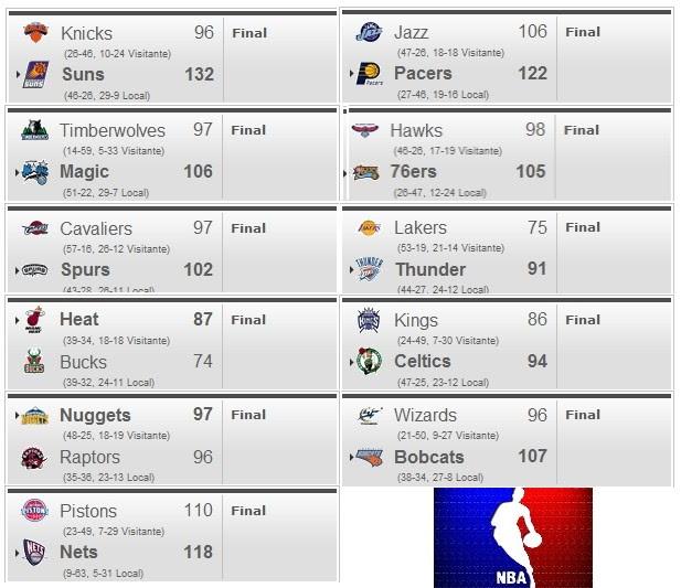 Tick Tock Sports: Resultados Básquetbol NBA