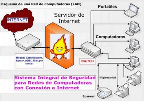 Sistema de Control de Acceso a la Internet