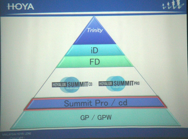 Prescribing Pyramid Diagram