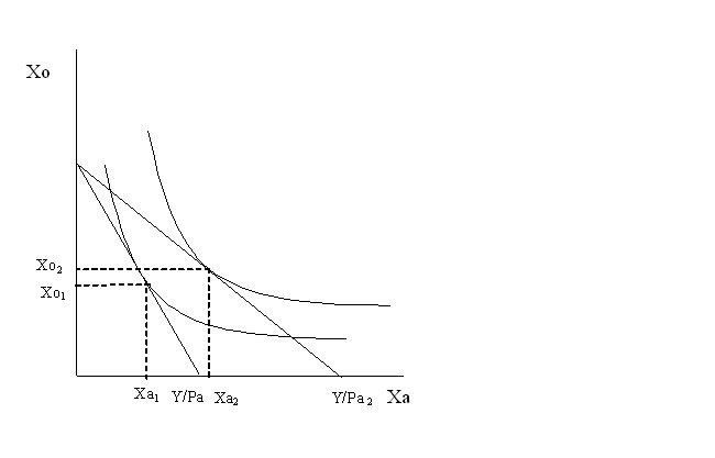 Social Indifference Curves