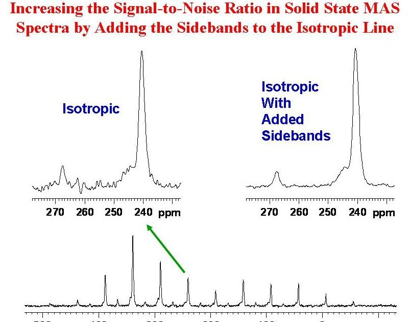 university of ottawa nmr facility blog increasing the signal to noise ratio in solids mas spectra. Black Bedroom Furniture Sets. Home Design Ideas