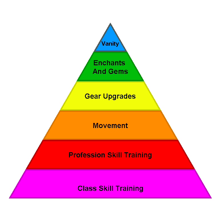 an argument in favor of abraham maslows perspective on the pyramid of logical needs According to abraham maslow,what are our most basic and fundamental needs.
