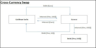 Difference between cross currency swap and forex swap