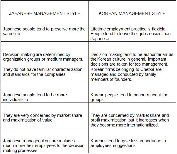american and japanese management Sekisui america corporation works closely with its group companies to  the  difference between american and japanese management techniques and laws.