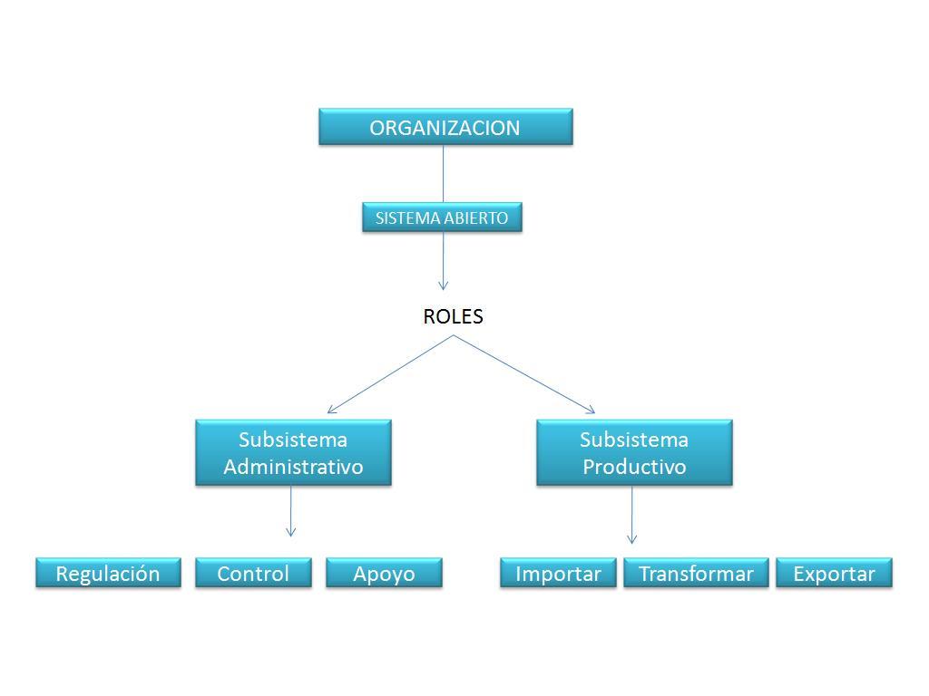 Sistemas de control y distribucion de ventas - Monografias.com