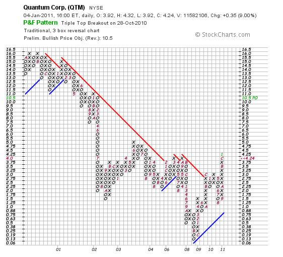 Quantum trading strategies