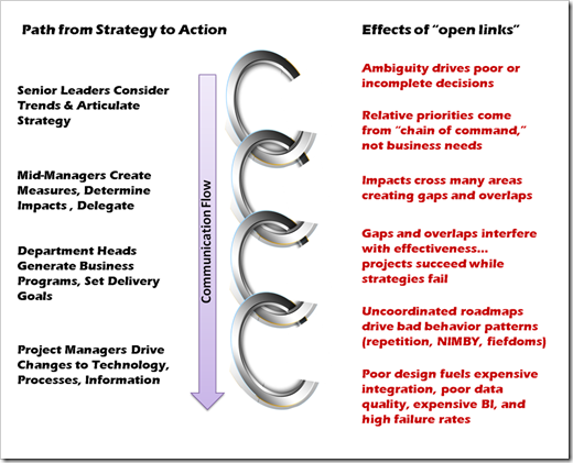 Enterprise Arcitecture To Execute Strategy
