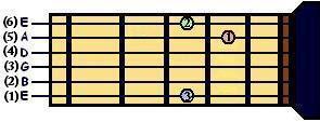 Acorde de Sol para Guitarra