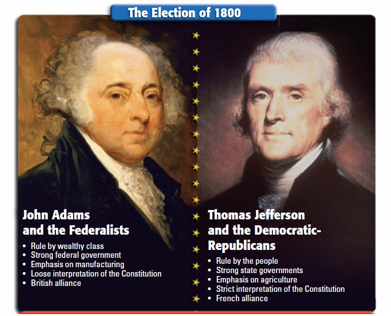 A Comparison of the Political Parties of Democratic Republicans and Federalists