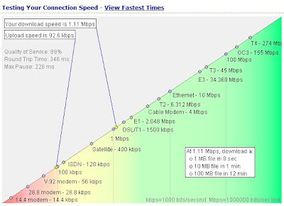 Testing Broadband Speed Result