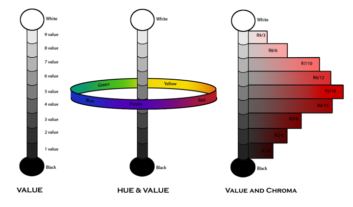 hue is the quality that distinguishes one color from another ie red yellow green etc munsells color wheel is a little different from what most of us - Munsell Book Of Color Pdf