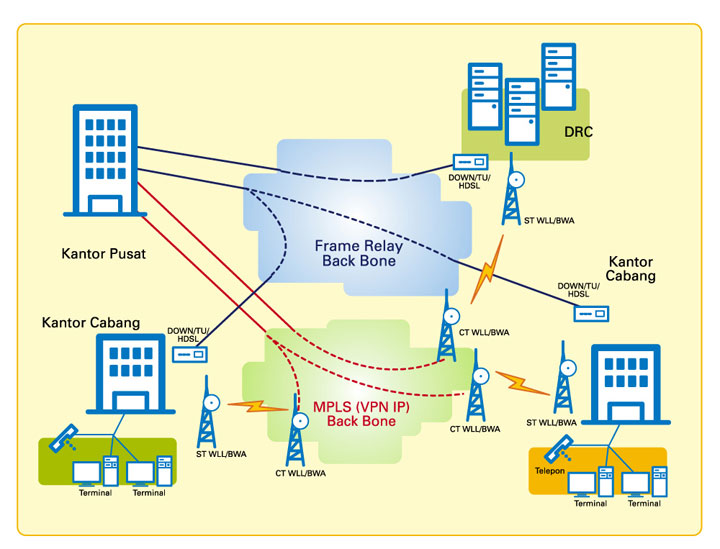 Coretan muvi konsep dasar komunikasi data coretan muvi ccuart Images
