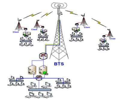 Coretan muvi konsep dasar komunikasi data wan merupakan pengembangan dari man sehingga komputer komputer yang terhubung berada pada gedung gedung yang berada pada kota yang berbeda bahkan berbeda ccuart Images