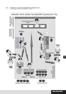 Bagan Tata Cara Pemberian Suara Di Tps