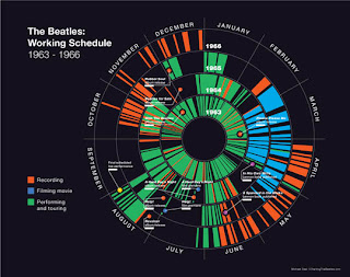 Beatles Working Schedule Chart