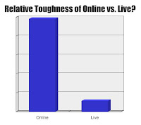 Relative Toughness of Online vs. Live?