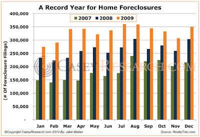 ARecordYearforHomeForeclosures Foreclosures still rising