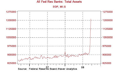fed1 Fed Balance Sheet: then and now