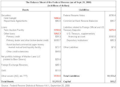 fed balsheet Fed Balance Sheet: then and now