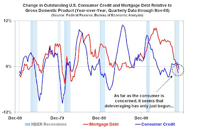 consumerdeleveraging Consumer deleveraging has only just begun