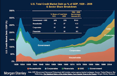 debt trend breakdown 2 A nation on debt