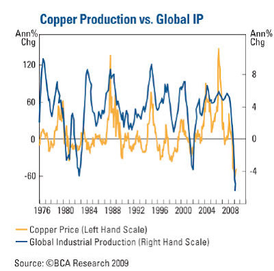 copper+LEI1 Copper as leading economic indicator, Part 2