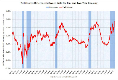 YieldCurve The sharp rising yield curve