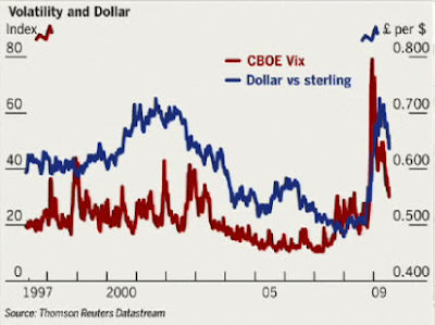 dollarvix Volatility and the Dollar