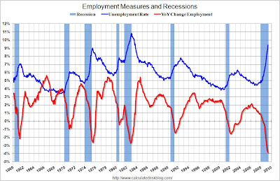EmploymentMeasureMay09 Unemployment rate surges to 9.4%