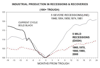 ab ind prod sep 09 Michael Mussa: US economy will have a sharp rebound