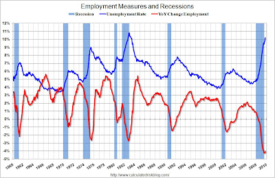 EmploymentOct US labor market update