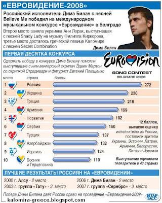 Таблица с Результатами Евровидения