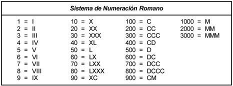 Numeros Romanos 1 Al 100