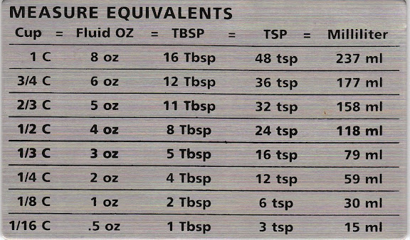 Measure Equivalents