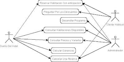 Diagramas de flujo uml caso del hotel ccuart Gallery