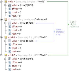 Java string internals