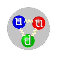 Three quarks forming a proton