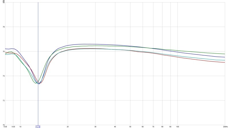a true infinite baffle subwoofer  driver impedance plotted against frequency