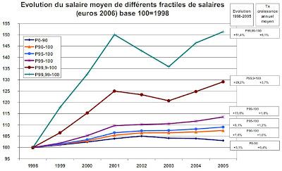 Revenus+3 CDG 20 : quelques chiffres sur les inégalités...