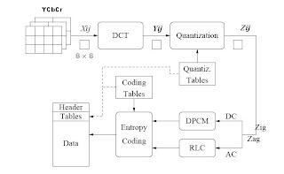 Video image compression techniques figure 15 block diagram of jpeg encoder ccuart Images