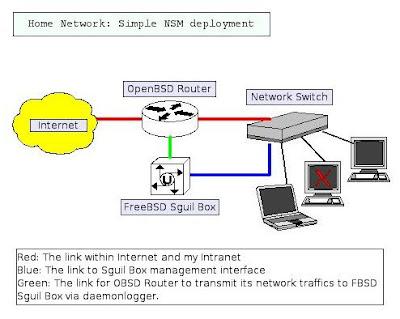 When {Puffy} Meets ^RedDevil^: Kivio - My Home Network Diagram