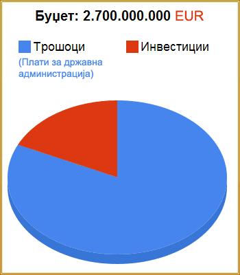[macedonian-budget-2009.png]