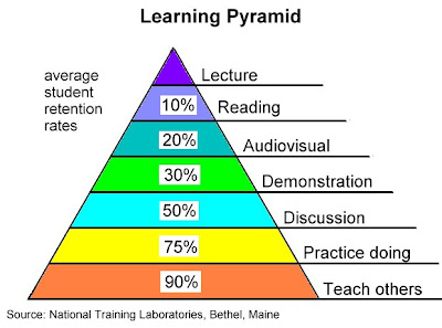 According to the National testing laboratories in Bethel, Maine- Humans learn the fastest, and have the most retention, when teaching others at 90% followed by a close second of 80% when practicing themselves. All the way at the bottom there is no shocker that we only retain 20% of what we see when learning.