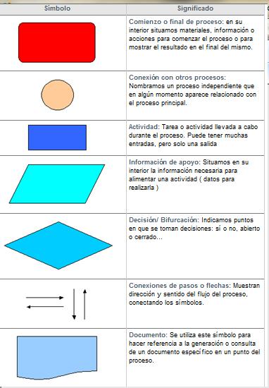 Conceptos de six sigma herramientas diagrama de flujo de procesos las siguientes son acciones previas a la realizacin del diagrama de flujo ccuart Choice Image