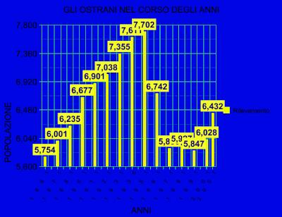 OSTRA;GRAFICO RESIDENTI 1861-2007
