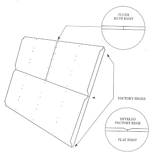 FIGURE 1-1 Factory edges and butt joints